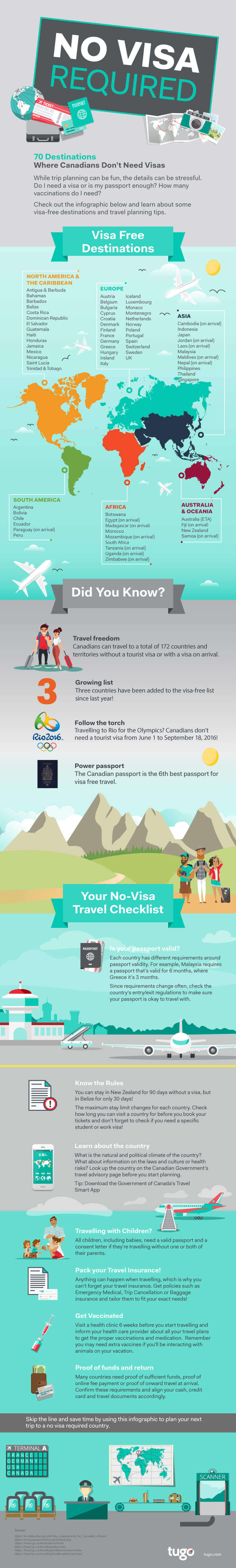 Visa Free Countries Canadians Can Visit With Their Passport
