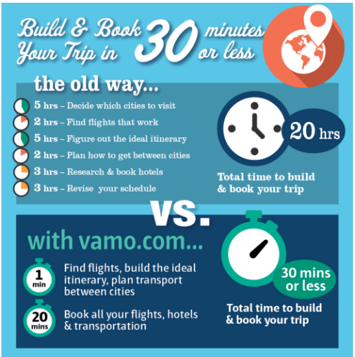 Build & Book Your Trip in 30 Minutes or Less with Vamo.com